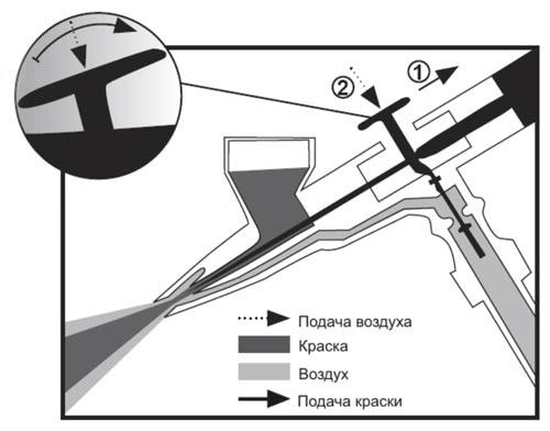 аэрограф для моделизма