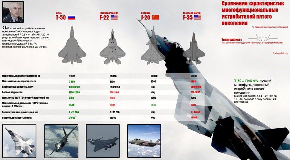 самолетов пятого поколения